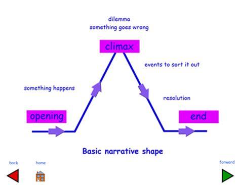 Free essay on narrative